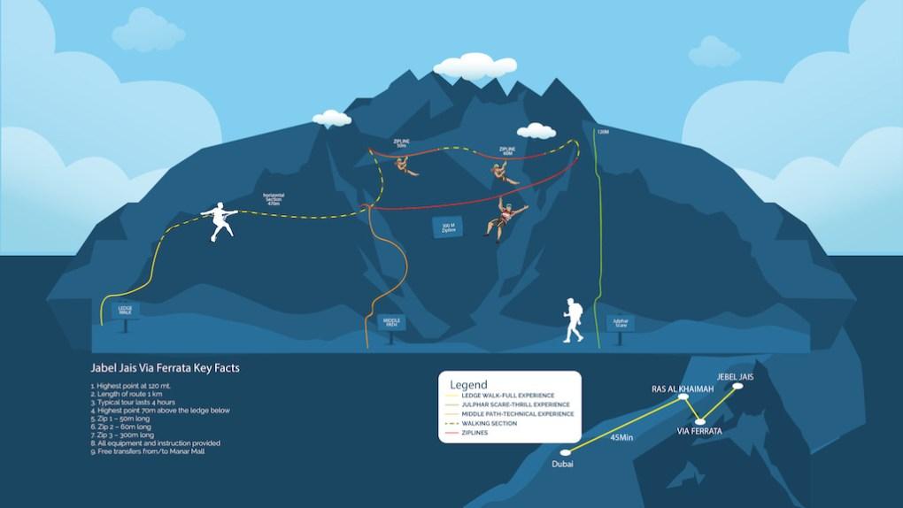 Jebel Jais Via Ferrata RAK route map