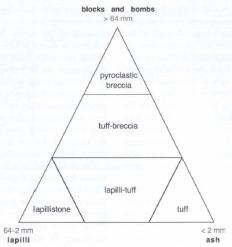 Terms for ranges of grain sizes for pyroclastic rocks (Fisher 1966b) Geology