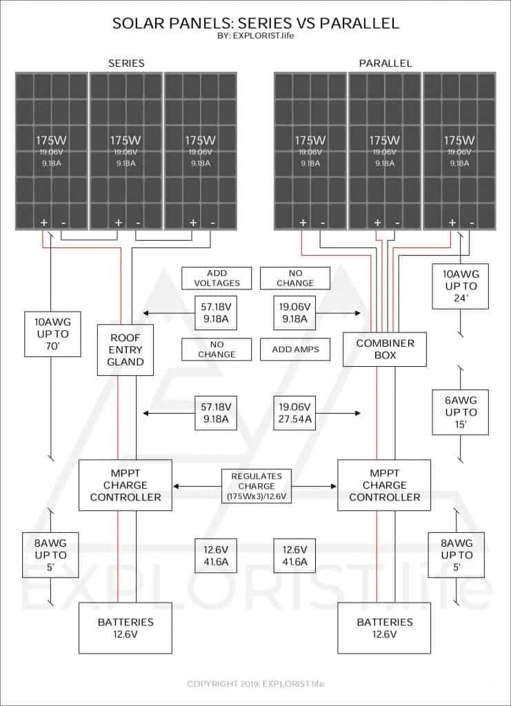 Solar Panel Wiring Diagram : solar, panel, wiring, diagram, Solar, Panels, Series, Parallel, EXPLORIST.life