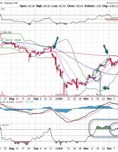 Illumina stock chart also is moving toward higher ground explosive options rh explosiveoptions