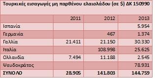 τουρκικές εισαγωγές μη παρθένου ελαιολάδου 1