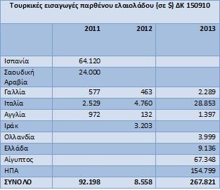 τουρκικές εισαγωγές παρθένου ελαιολάδου 1