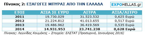 ΠΙΝΑΚΑΣ - Εξαγωγές Μπύρας απο την Ελλάδα - 2