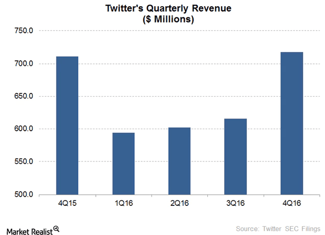 Twitter-quarterly-revenue