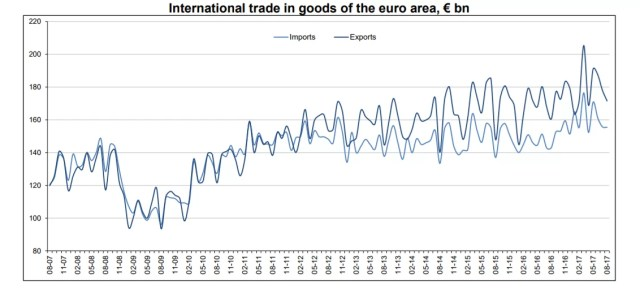 Import Export Business Ideas