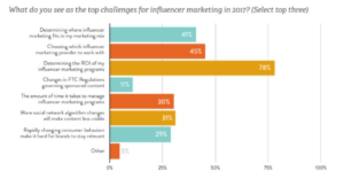 Expose Media Strategie marketing d'influence