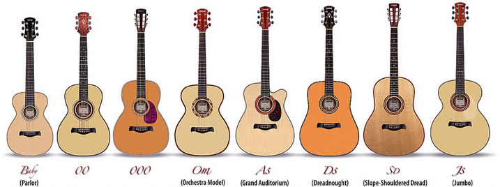 different types of guitars
