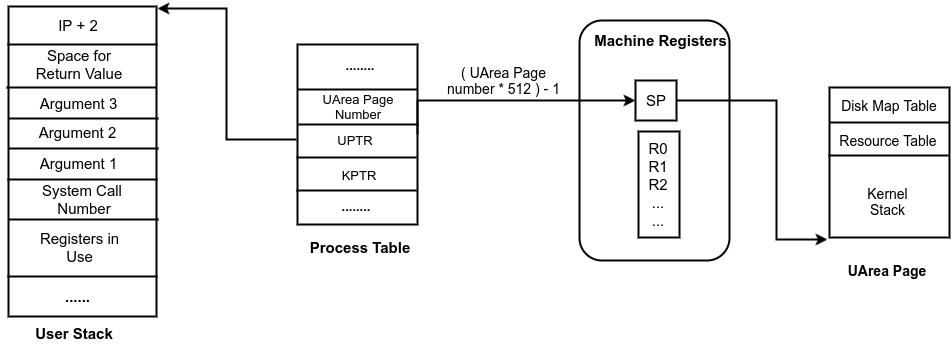Kernel Stack Management in system calls, interrupts and
