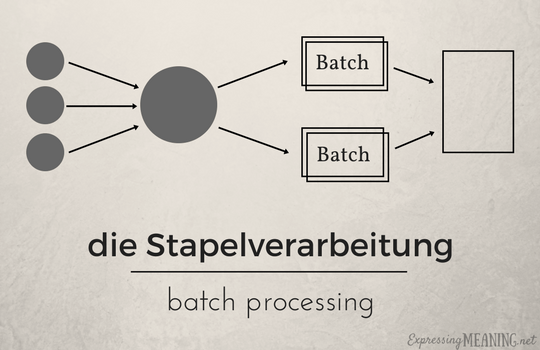 Say It In German Batch Processing Expressing Meaning