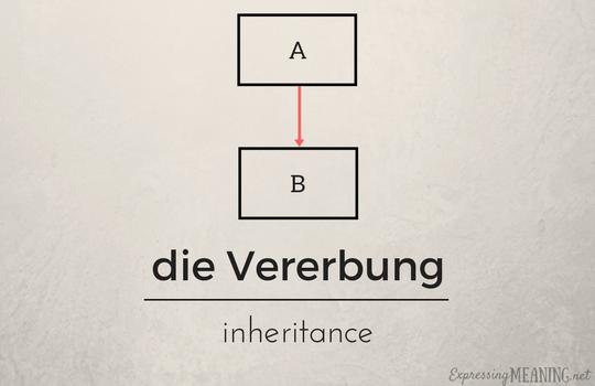 die Vererbung - inheritance