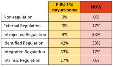 results from a survey that shows a decline in employee motivation since stay-at-home order during Covid-19