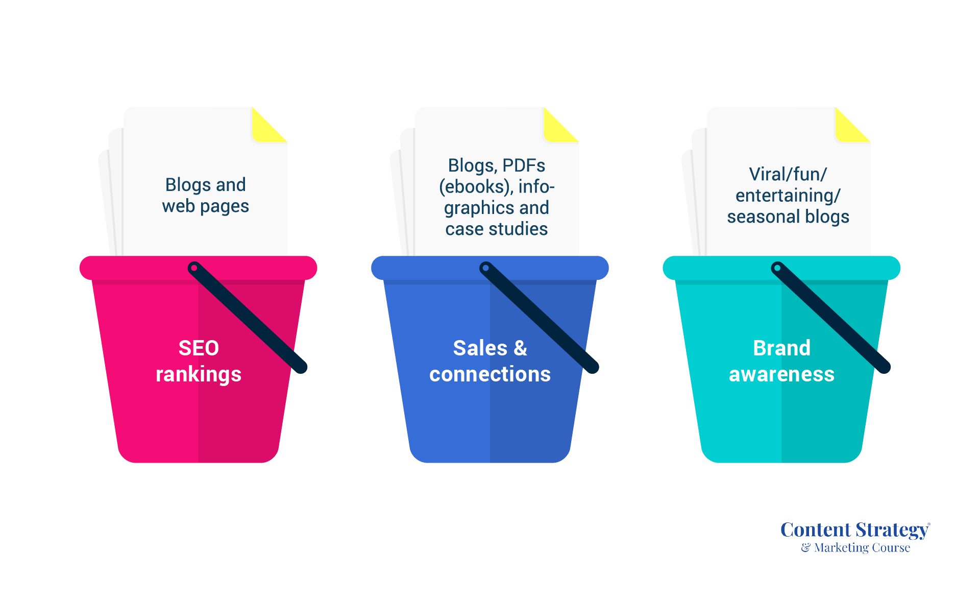 Content Goals Use My 3 Bucket Topic Strategy For