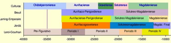 linea de tiempo de la cueva de Altamira