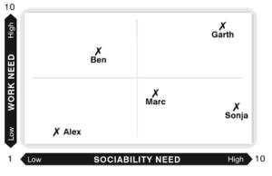 Relationship approach chart