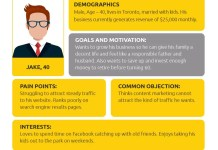 How to Create Customer Personas for your Business