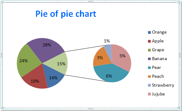 How To Create Pie Of Pie Or Bar Of Pie Chart In Excel?