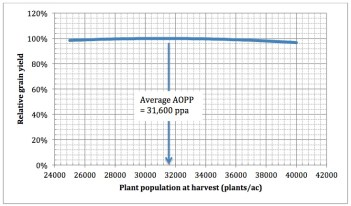 Fig. 1. Average grain yield response of corn (relative yield, 0 to 100%) to plant populations at harvest (plants per acre), based on the aggregated results of 67 field scale trials conducted across Indiana from 2008 to 2016 that represented a normal range of growing conditions (minimal to moderate stress). The agronomic optimum population (AOPP) for this group of trials was 31,600 plants per acre at harvest with an average yield of 196 bushels per acre.