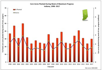 Fig. 1. Acres (actual and percent of total) of field corn planted during the week of maximum planting progress in Indiana, 1998 - 2017. Data source: USDA-NASS. Note that the exact weeks of maximum soybean planting progress may not be the same weeks as those of maximum corn planting progress.