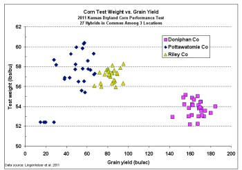Fig. 2. Corn grain test weight versus grain yield for 27 hybrids grown at 3 Kansas locations (Lingenfelser et al, 2011) . Click on image to view larger version.