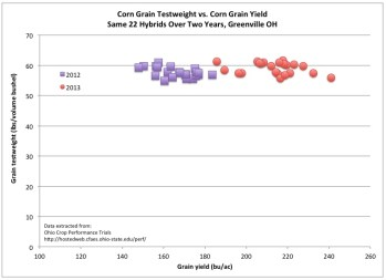 Fig. 3. Corn grain test weight versus grain yield for 22 hybrids grown at Greenville, OH in 2012 (drought) and 2013 (ample rainfall).