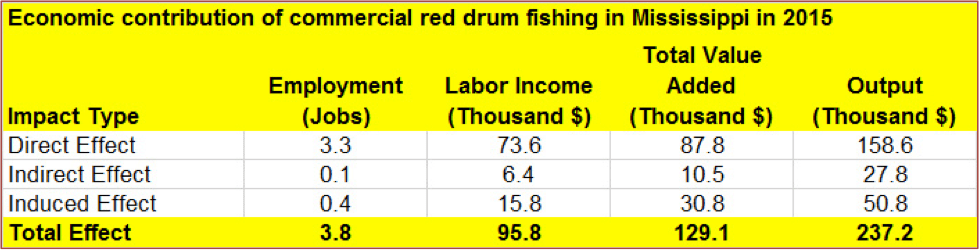 Figure 3. Total economic impact includes direct, indirect and induced effects estimated by using 2015 annual landing values and 2013 IMPLAN data. Local purchases percentage was set to 100%. Dollars are rounded to nearest $1,000.