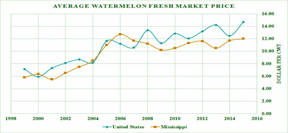 Figure 4. Average watermelon fresh market price.