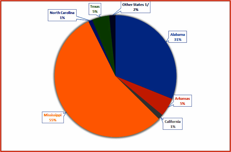 Figure 3. a pie chart showing the annual commercial catfish sales in the United States by producing states in 2016. Source of raw data: USDA-Economics, Statistics, and Market Information System. http://usda.mannlib.cornell.edu
