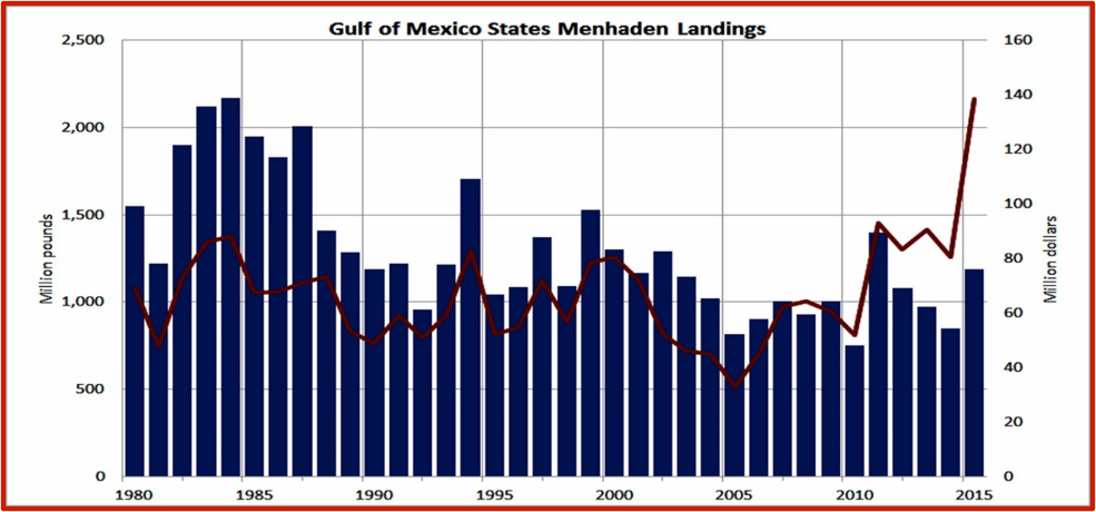 Gulf of Mexico States Menhaden Landings