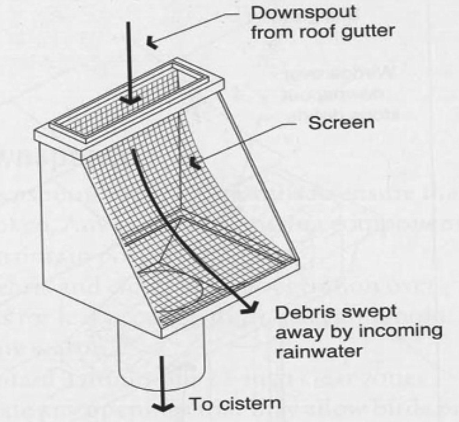Design Of Rainwater Harvesting Systems In Oklahoma