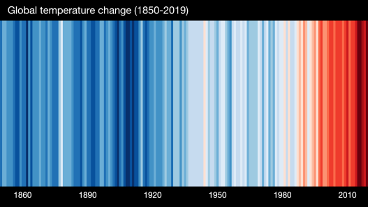 Global temperature change (1850-2019)