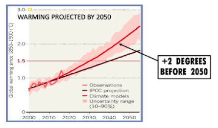 Warming projected by 2050