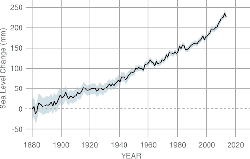 Changes in global sea levels since 1880