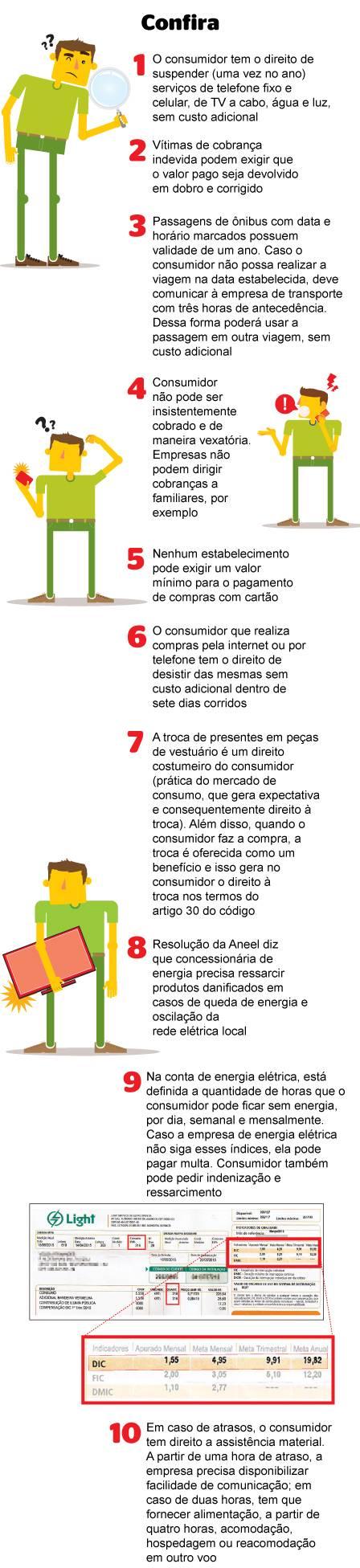 No Dia do Consumidor, confira 10 direitos pouco conhecidos da população