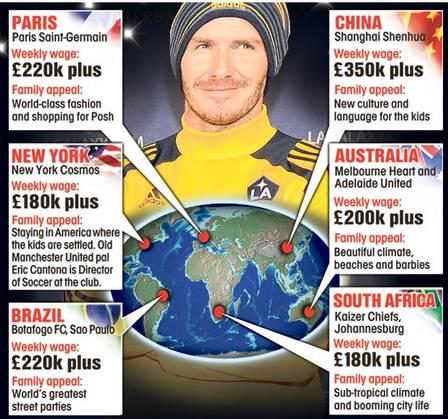Beckham está sendo cotado por seis clubes