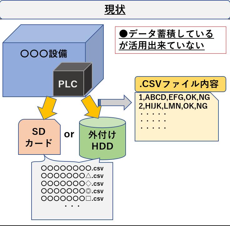 【PLC】キーエンスKV-7500で上位リンク通信でPCとPLCの通信を確立してデータを読み書きする方法   Extra-Lab
