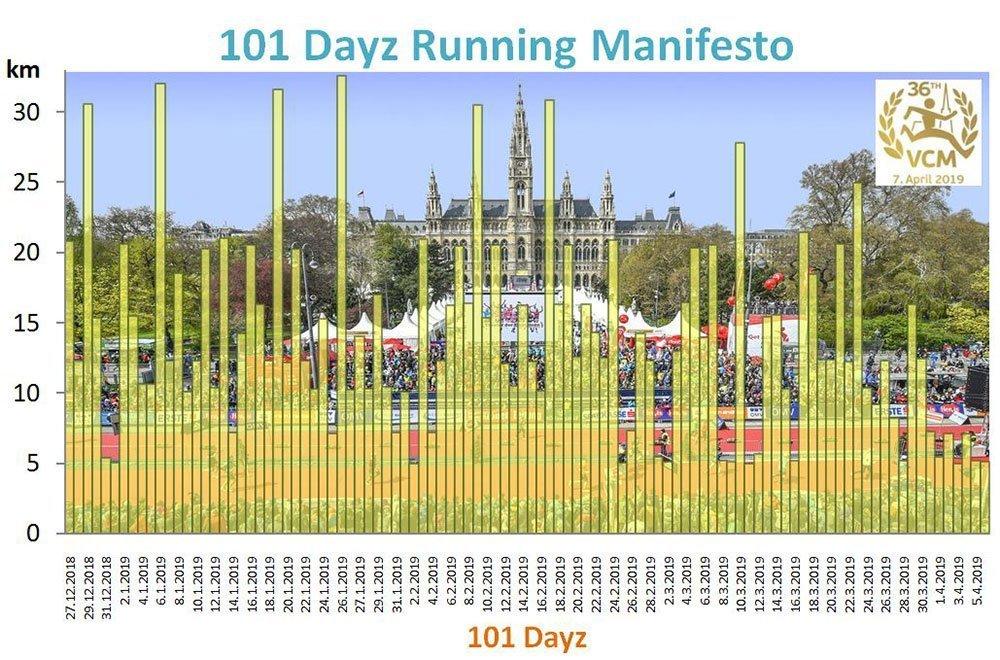 101 dayz running manifesto