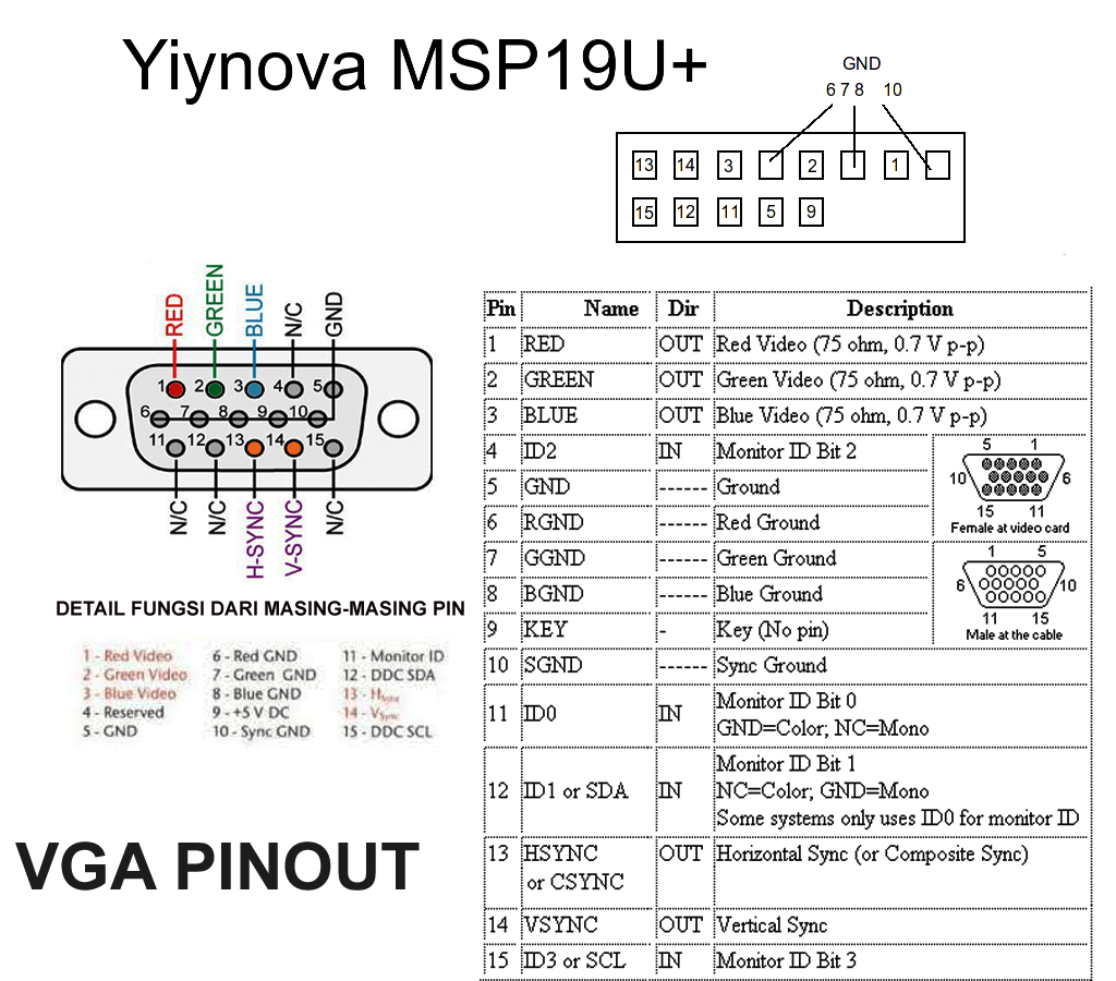 hight resolution of yiynova msp19u vga pinout diagram diy learning rh extraordinaryben wordpress com vga cable pinout diagram vga