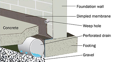 old house dry basement extreme how to
