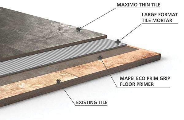 innovations in tile installation