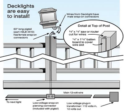 bright ideas for deck lights extreme