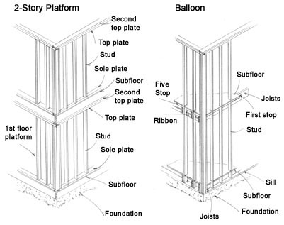 balloon framing diagram blank venn with lines understanding house extreme how to two types of construction are used and platform being the most common