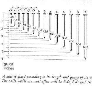 18 Gauge Nail Size
