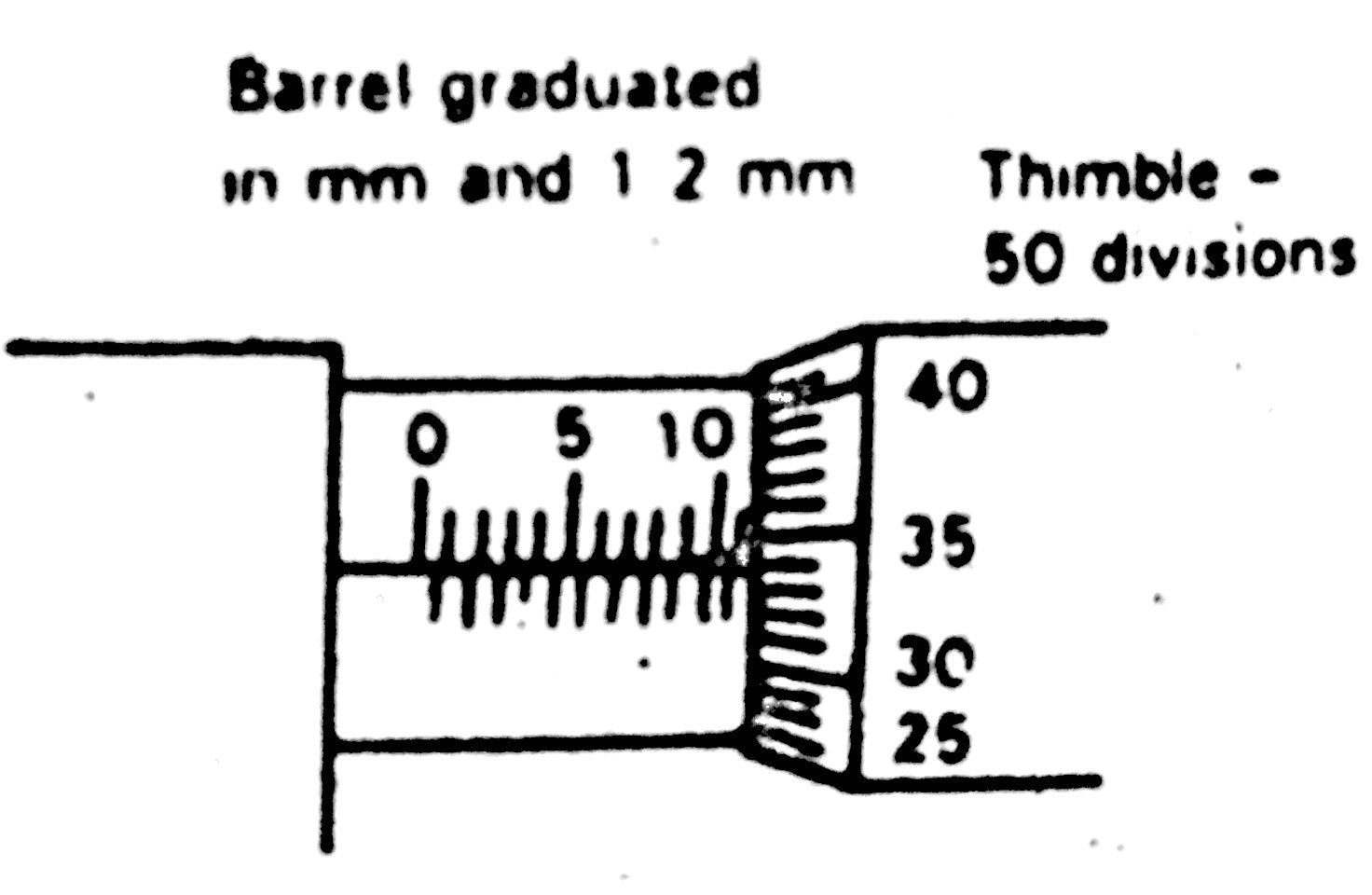 hight resolution of reading the micrometer