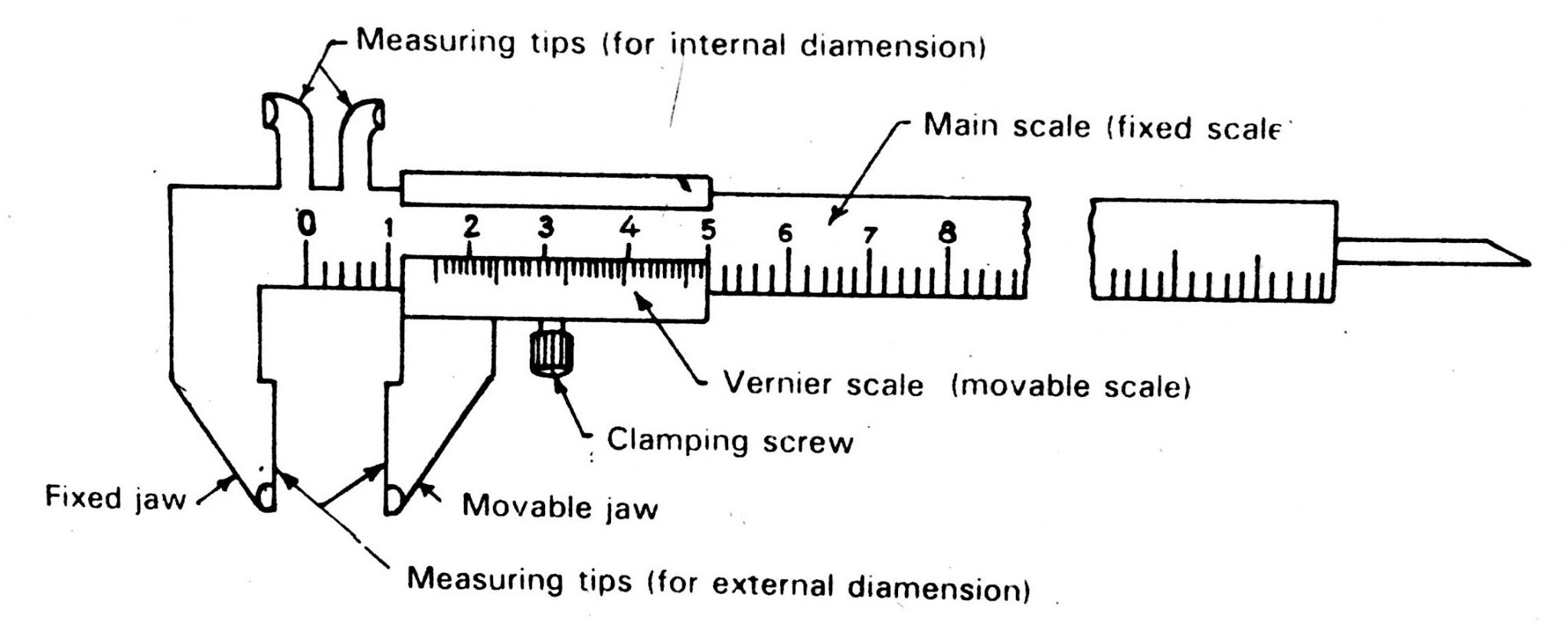 Vernier Calliper Diagram Working Principle