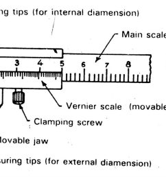 diagram of caliper wiring diagram usedvernier calliper diagram working principle extrudesign labeled diagram of vernier [ 2048 x 834 Pixel ]