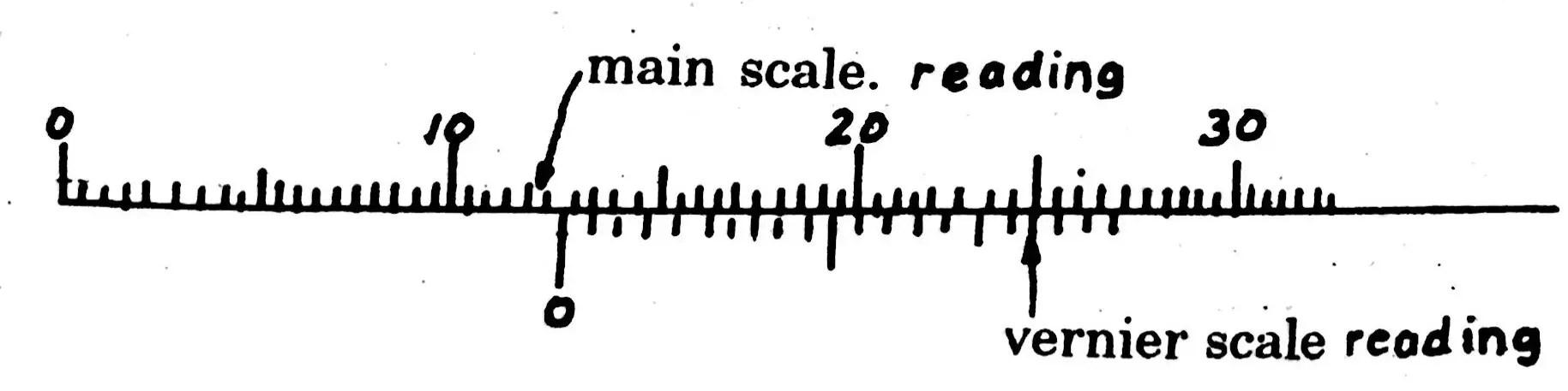 hight resolution of vernier calliper diagram