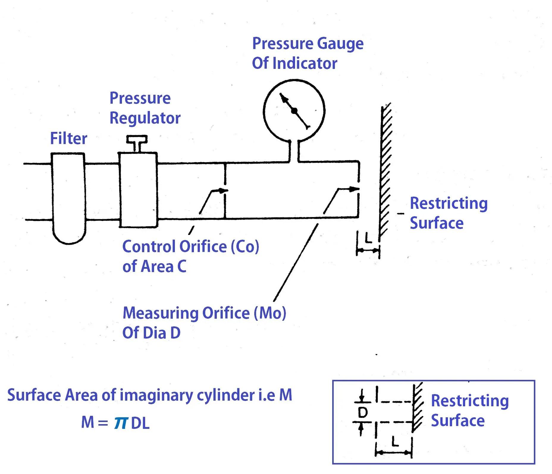 hight resolution of pneumatic comparators pressure comparators