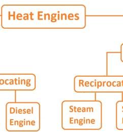 heat engines classification [ 2219 x 658 Pixel ]