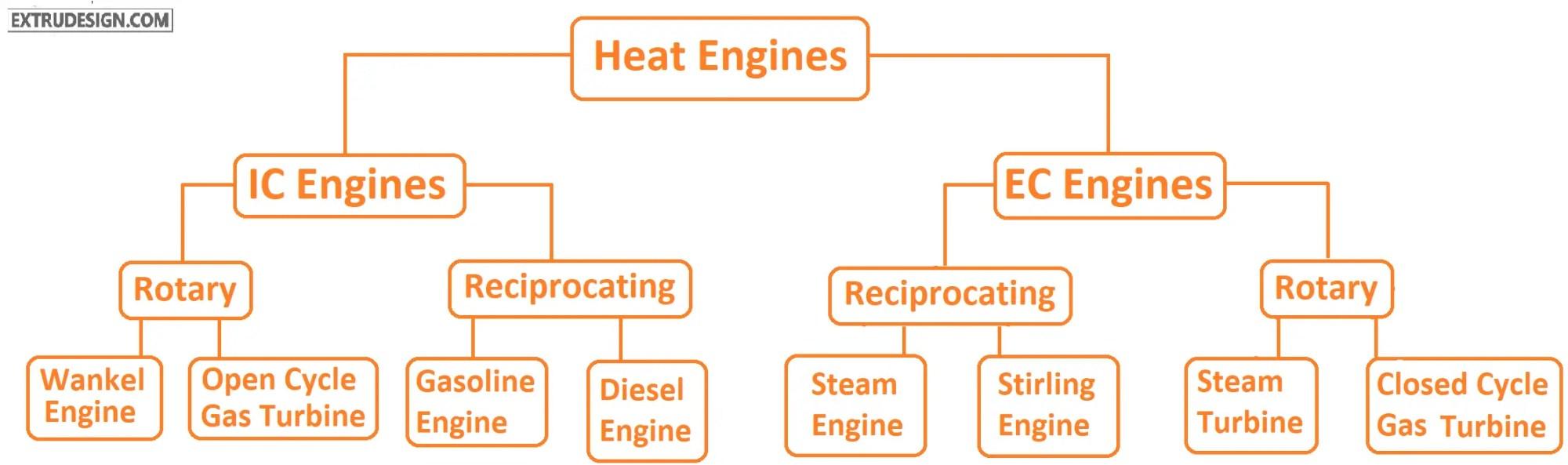 hight resolution of heat engines classification