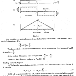 Bending Moment Diagram For Simply Supported Beam Coleman Furnace Wiring Gas Shear Force And A With Point Load At The Midpoint